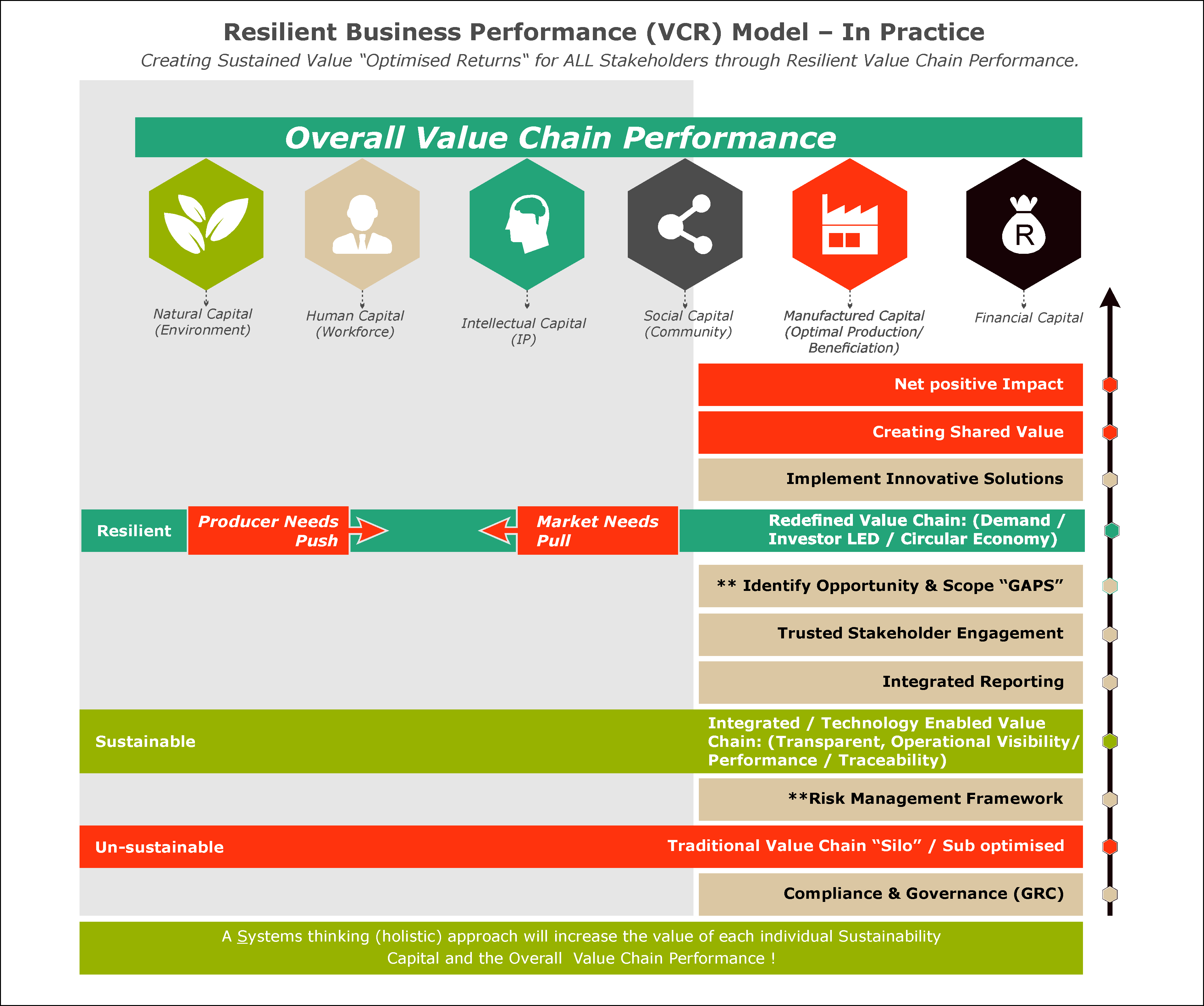 Resilient Business Performance SN